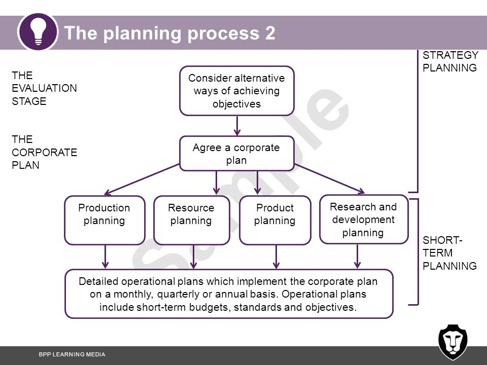 BPP LEARNING MEDIA Sample The planning process 2 THE EVALUATION STAGE THE CORPORATE PLAN SHORT- TERM PLANNING Production planning Resource planning Pr