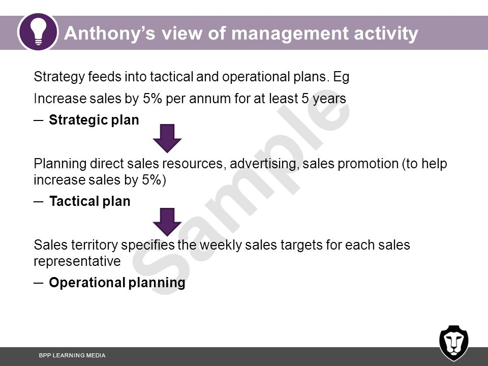 BPP LEARNING MEDIA Sample Anthony's view of management activity Strategy feeds into tactical and operational plans. Eg Increase sales by 5% per annum