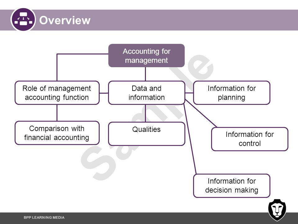 BPP LEARNING MEDIA Sample Overview Accounting for management Role of management accounting function Data and information Information for planning Info