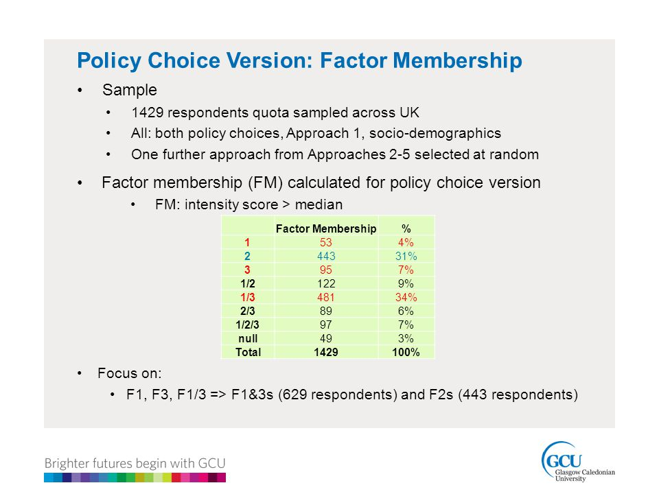 Policy Choice Version: Factor Membership Sample 1429 respondents quota sampled across UK All: both policy choices, Approach 1, socio-demographics One further approach from Approaches 2-5 selected at random Factor membership (FM) calculated for policy choice version FM: intensity score > median Focus on: F1, F3, F1/3 => F1&3s (629 respondents) and F2s (443 respondents) Factor Membership% 1534% 244331% 3957% 1/21229% 1/348134% 2/3896% 1/2/3977% null493% Total1429100%
