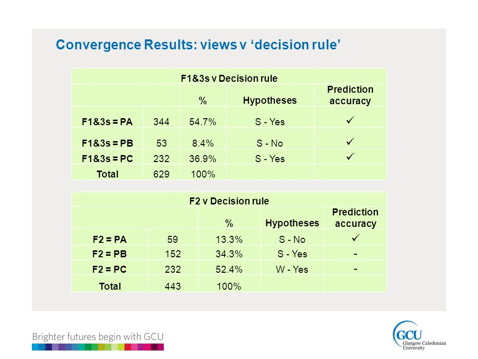 Convergence Results: views v 'decision rule' F2 v Decision rule %Hypotheses Prediction accuracy F2 = PA5913.3%S - No F2 = PB15234.3%S - Yes - F2 = PC23252.4%W - Yes - Total443100% F1&3s v Decision rule %Hypotheses Prediction accuracy F1&3s = PA34454.7%S - Yes F1&3s = PB538.4%S - No F1&3s = PC23236.9%S - Yes Total629100%