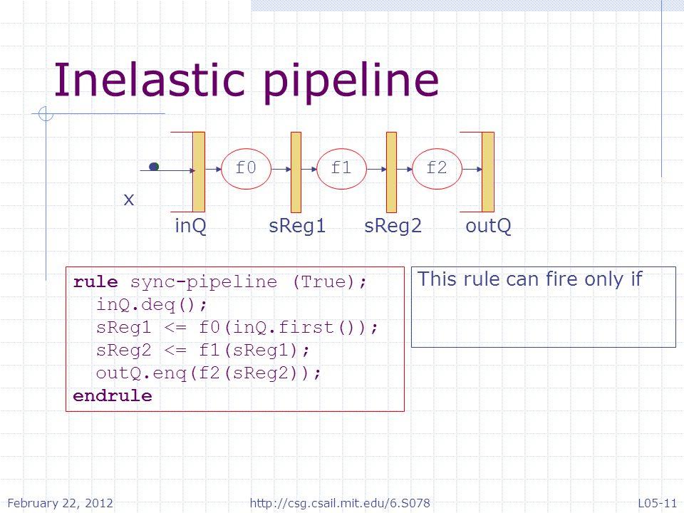 Inelastic pipeline x sReg1inQ f0f1f2 sReg2outQ rule sync-pipeline (True); inQ.deq(); sReg1 <= f0(inQ.first()); sReg2 <= f1(sReg1); outQ.enq(f2(sReg2)); endrule This rule can fire only if February 22, 2012 L05-11http://csg.csail.mit.edu/6.S078