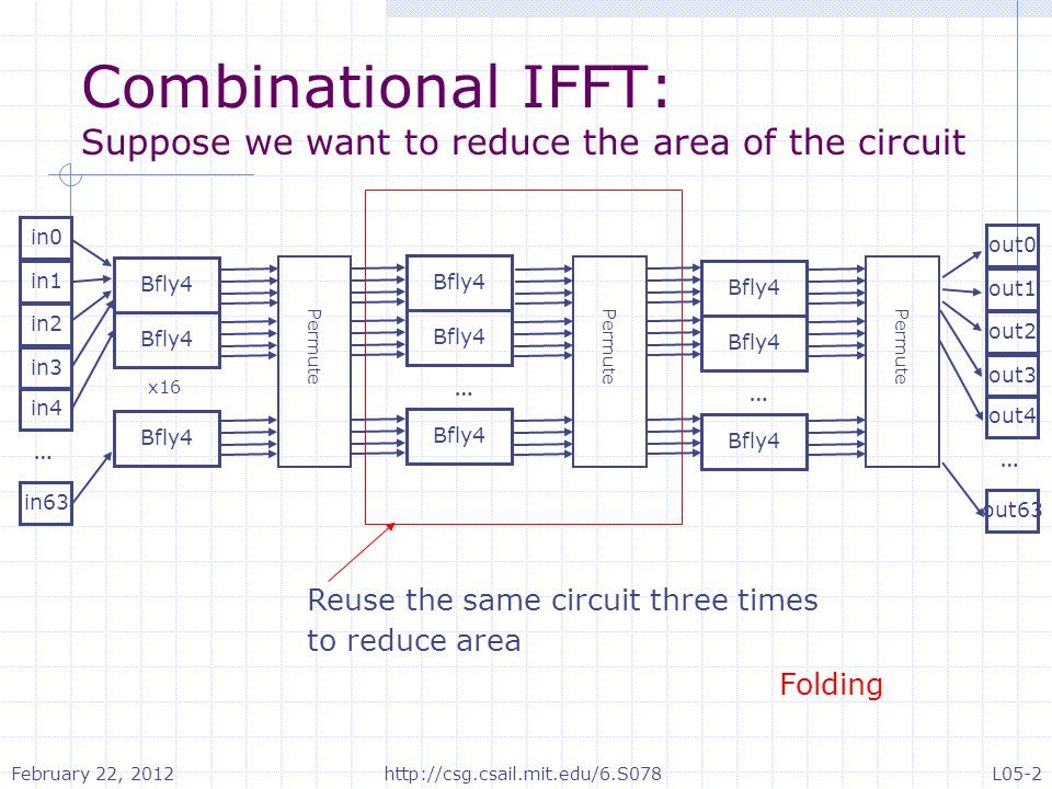 Combinational IFFT: Suppose we want to reduce the area of the circuit in0 … in1 in2 in63 in3 in4 Bfly4 x16 Bfly4 … … out0 … out1 out2 out63 out3 out4 Permute Reuse the same circuit three times to reduce area Folding February 22, 2012 L05-2http://csg.csail.mit.edu/6.S078