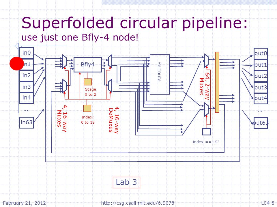 Superfolded circular pipeline: use just one Bfly-4 node.