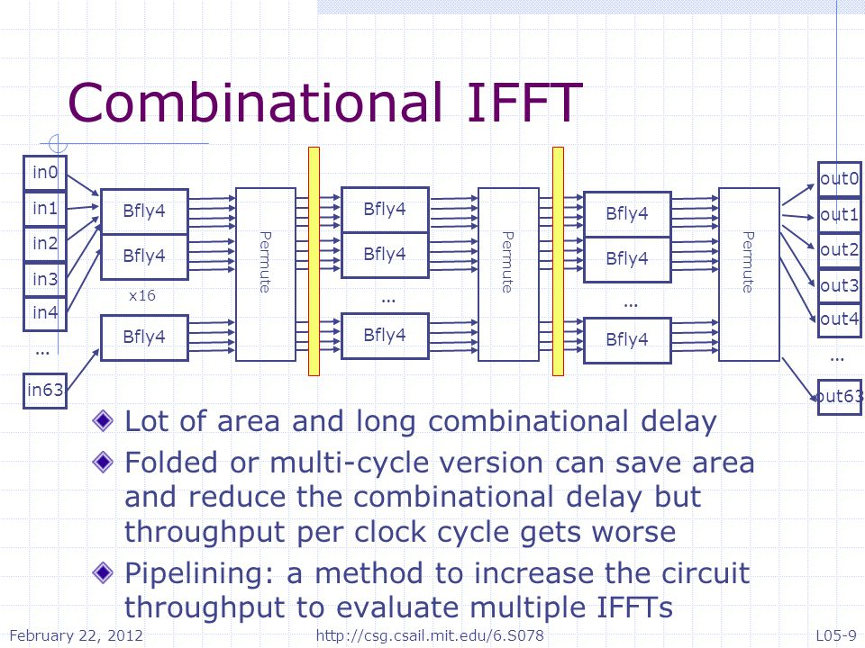 Combinational IFFT Lot of area and long combinational delay Folded or multi-cycle version can save area and reduce the combinational delay but throughput per clock cycle gets worse Pipelining: a method to increase the circuit throughput to evaluate multiple IFFTs in0 … in1 in2 in63 in3 in4 Bfly4 x16 Bfly4 … … out0 … out1 out2 out63 out3 out4 Permute February 22, 2012 L05-9http://csg.csail.mit.edu/6.S078