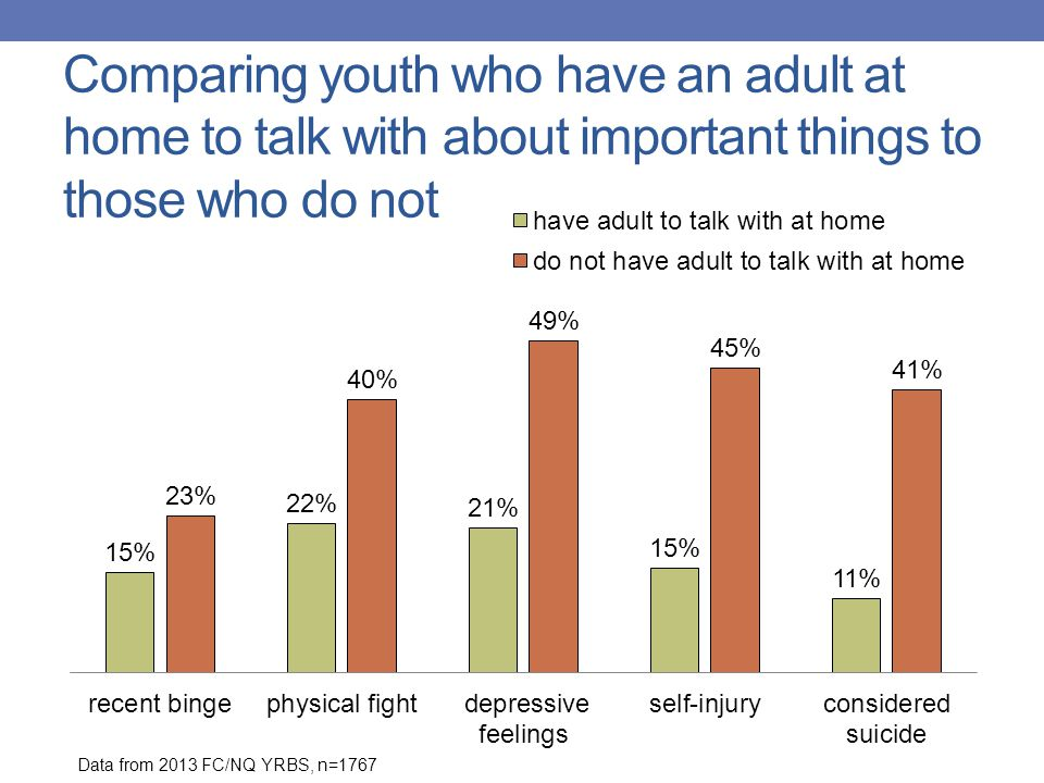 Comparing youth who have an adult at home to talk with about important things to those who do not Data from 2013 FC/NQ YRBS, n=1767