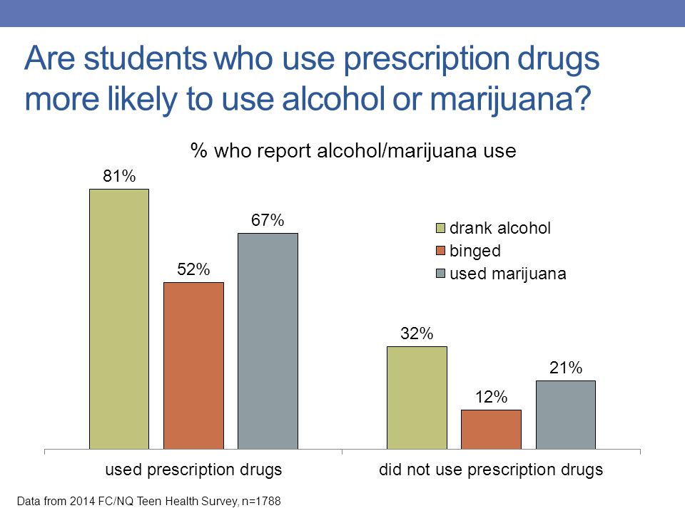 Are students who use prescription drugs more likely to use alcohol or marijuana? Data from 2014 FC/NQ Teen Health Survey, n=1788