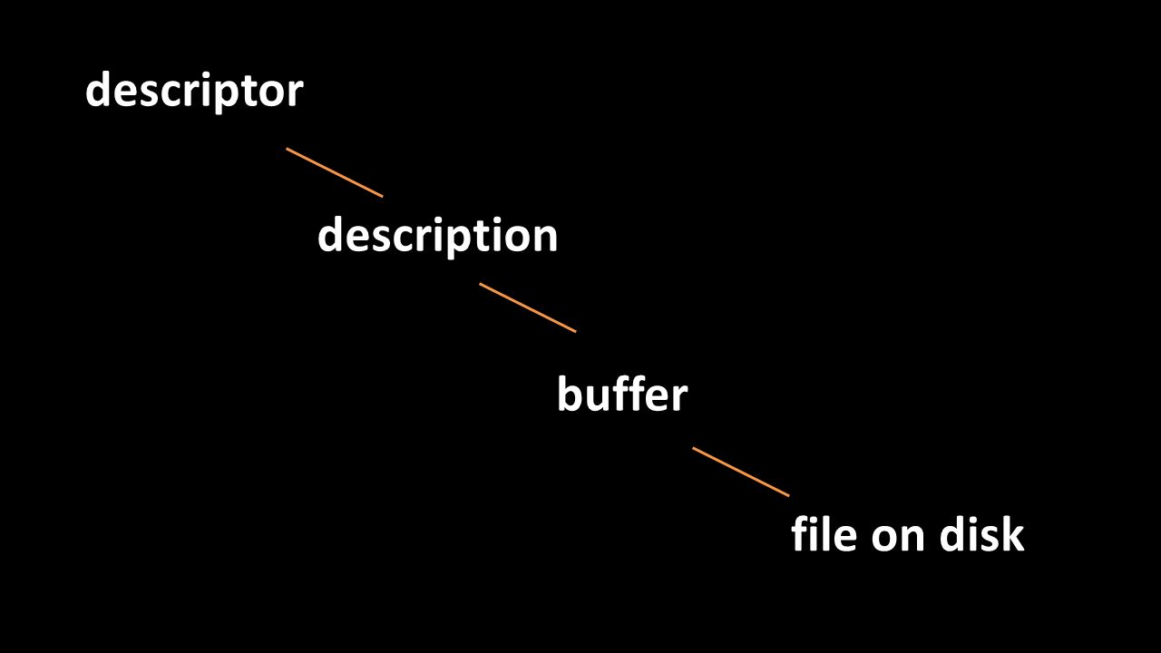 descriptor description buffer file on disk