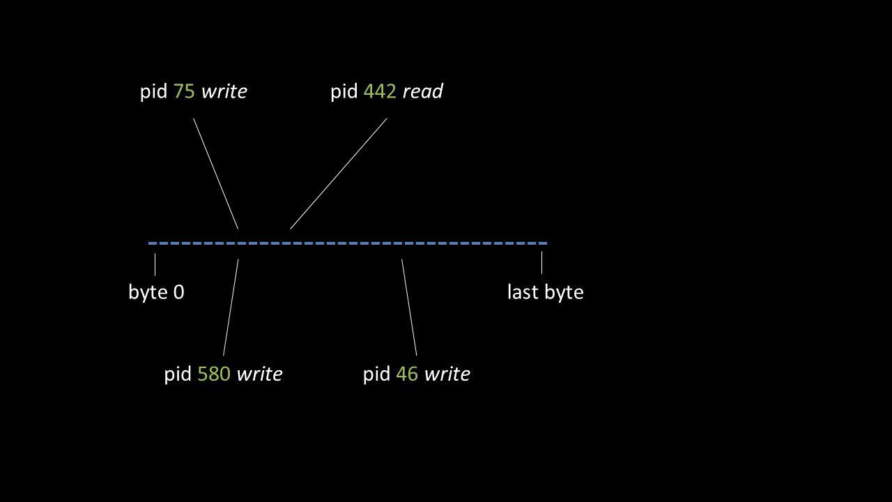 pid 75 write byte 0last byte pid 580 write pid 442 read pid 46 write