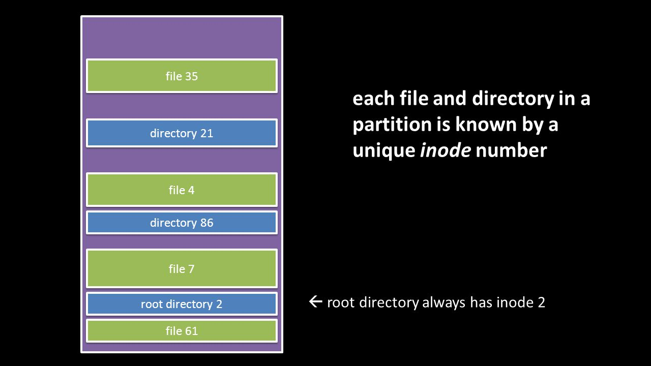 file 35 file 7 file 61 file 4 directory 21 directory 86 root directory 2  root directory always has inode 2 each file and directory in a partition is known by a unique inode number