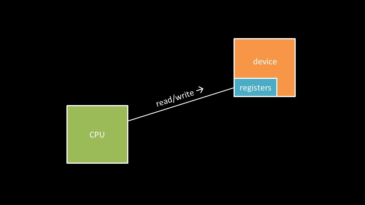 CPU registers device read/write 