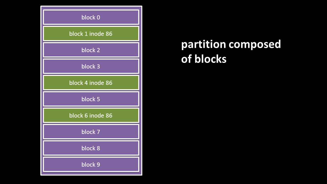 partition composed of blocks block 0 block 1 inode 86 block 2 block 3 block 4 inode 86 block 5 block 6 inode 86 block 7 block 8 block 9