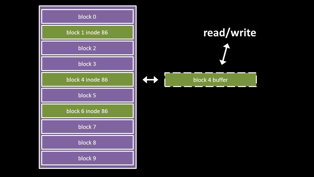 read/write block 0 block 1 inode 86 block 2 block 3 block 4 inode 86 block 5 block 6 inode 86 block 7 block 8 block 9 block 4 buffer