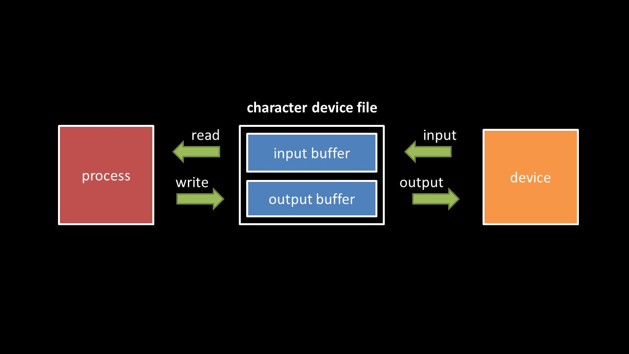 device output buffer input buffer process character device file read write input output