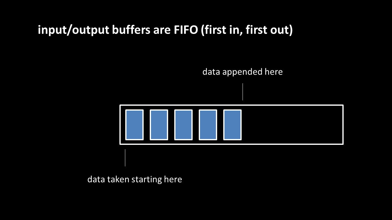 data taken starting here data appended here input/output buffers are FIFO (first in, first out)