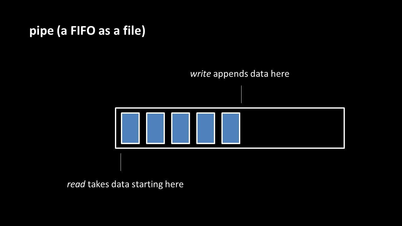 pipe (a FIFO as a file) read takes data starting here write appends data here