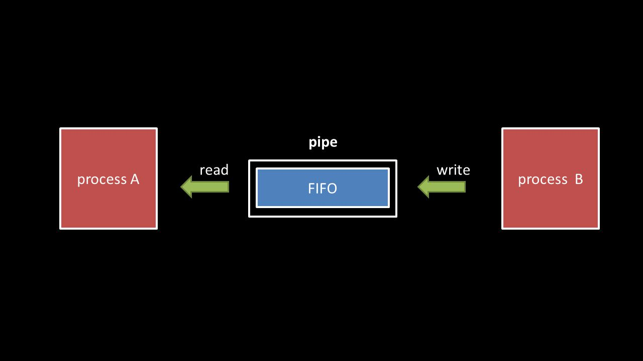 FIFO process A pipe readwrite process B