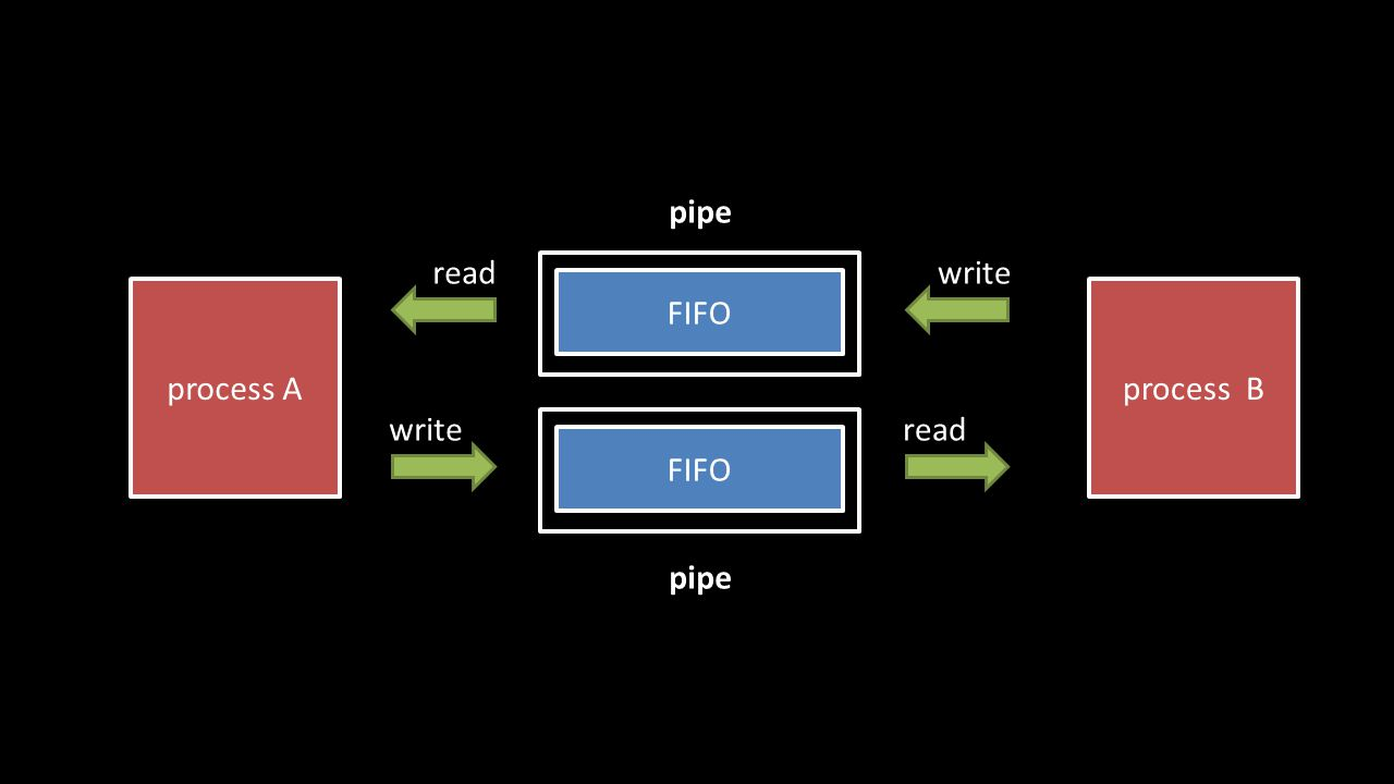 FIFO process A pipe readwrite process B FIFO readwrite pipe