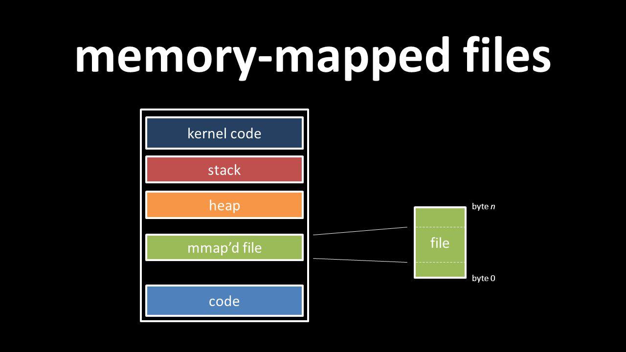 memory-mapped files file stack code mmap'd file heap kernel code byte 0 byte n
