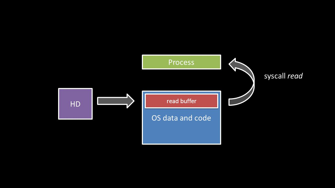 Process OS data and code syscall read read buffer HD