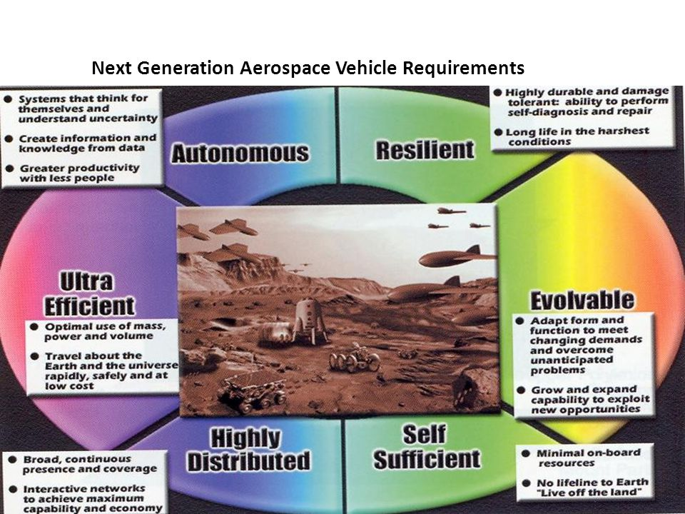 2 Next Generation Aerospace Vehicle Requirements