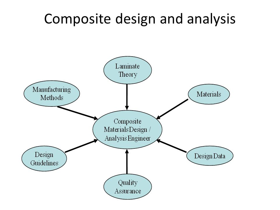 Composite design and analysis