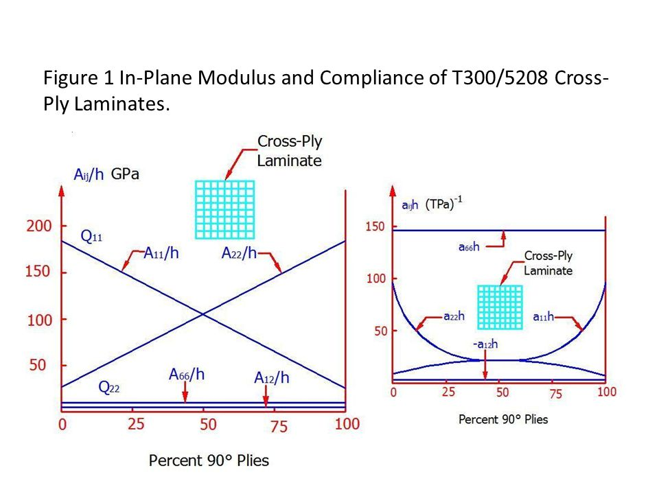 Figure 1 In-Plane Modulus and Compliance of T300/5208 Cross- Ply Laminates.