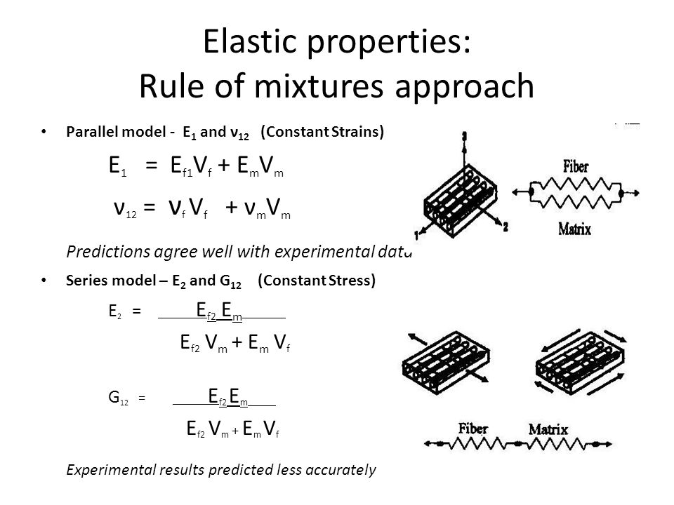 Elastic properties: Rule of mixtures approach Parallel model - E 1 and ν 12 (Constant Strains) E 1 = E f1 V f + E m V m ν 12 = ν f V f + ν m V m Predictions agree well with experimental data Series model – E 2 and G 12 (Constant Stress) E 2 = __ __ E f2 E m ________ E f2 V m + E m V f G 12 = __ __ E f2 E m ________ E f2 V m + E m V f Experimental results predicted less accurately