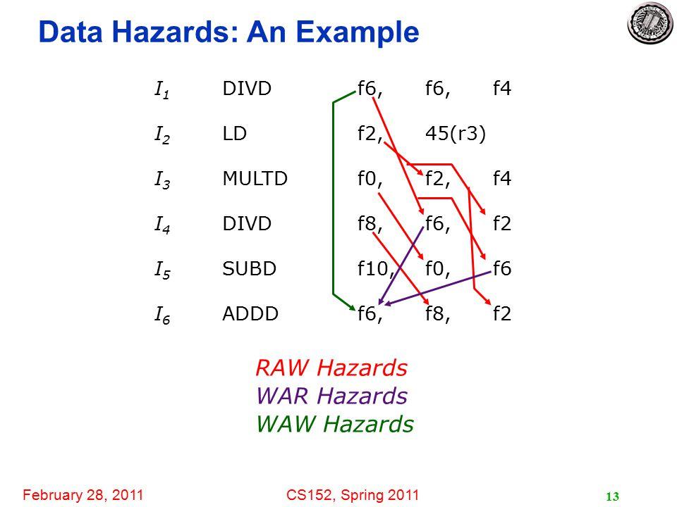 February 28, 2011CS152, Spring 2011 13 Data Hazards: An Example I 1 DIVDf6, f6,f4 I 2 LDf2,45(r3) I 3 MULTDf0,f2,f4 I 4 DIVDf8,f6,f2 I 5 SUBDf10,f0,f6