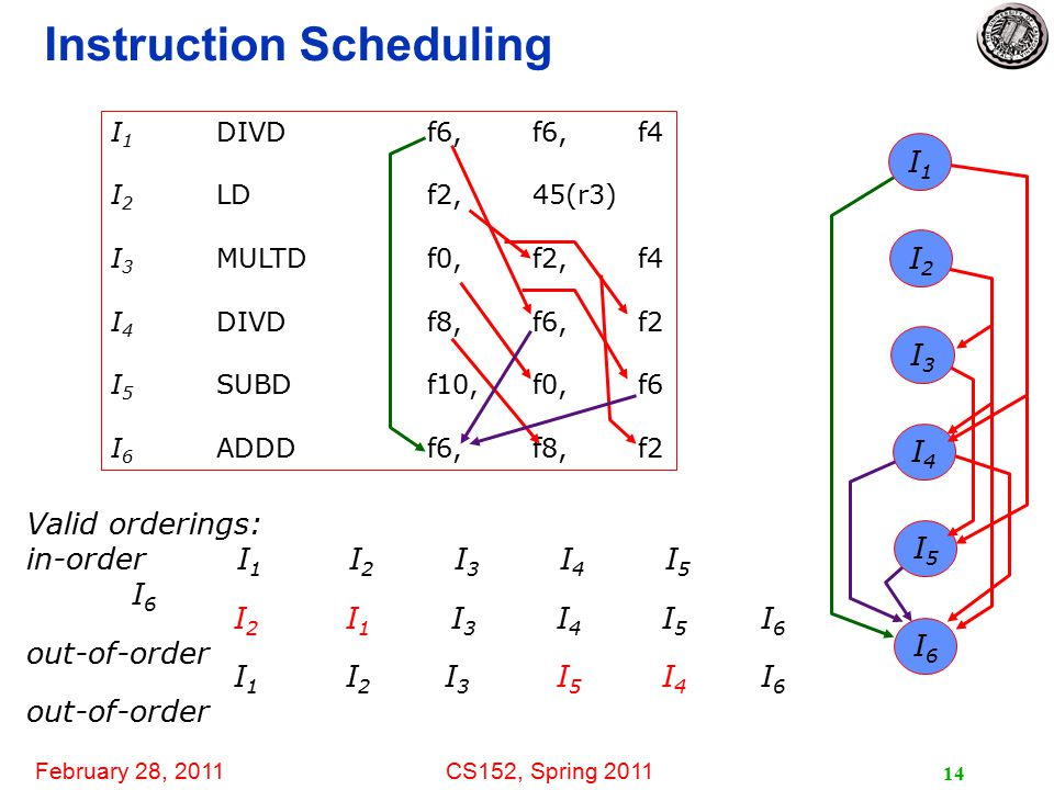 February 28, 2011CS152, Spring 2011 14 Instruction Scheduling I6I6 I2I2 I4I4 I1I1 I5I5 I3I3 Valid orderings: in-orderI 1 I 2 I 3 I 4 I 5 I 6 out-of-order I 1 DIVDf6, f6,f4 I 2 LDf2,45(r3) I 3 MULTDf0,f2,f4 I 4 DIVDf8,f6,f2 I 5 SUBDf10,f0,f6 I 6 ADDDf6,f8,f2 I2 I1 I3 I4 I5I6I2 I1 I3 I4 I5I6 I1 I2I3 I5 I4I6I1 I2I3 I5 I4I6