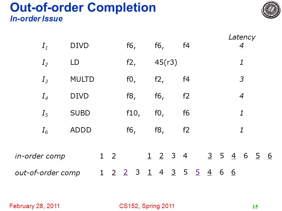 February 28, 2011CS152, Spring 2011 15 Out-of-order Completion In-order Issue Latency I 1 DIVDf6, f6,f4 4 I 2 LDf2,45(r3)1 I 3 MULTDf0,f2,f43 I 4 DIVDf8,f6,f24 I 5 SUBDf10,f0,f61 I 6 ADDDf6,f8,f21 in-order comp1 2 out-of-order comp1 2 1 2 3 4 3 5 4 6 5 6 2 3 1 4 3 5 5 4 6 6