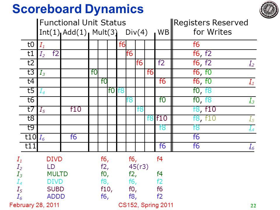 February 28, 2011CS152, Spring 2011 22 Scoreboard Dynamics I 1 DIVDf6, f6,f4 I 2 LDf2,45(r3) I 3 MULTDf0,f2,f4 I 4 DIVDf8,f6,f2 I 5 SUBDf10,f0,f6 I 6