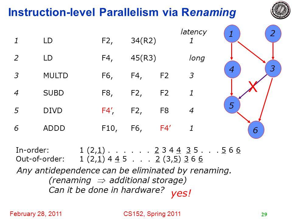 February 28, 2011CS152, Spring 2011 29 Instruction-level Parallelism via Renaming latency 1LDF2, 34(R2)1 2LDF4,45(R3)long 3MULTDF6,F4,F23 4SUBDF8,F2,F