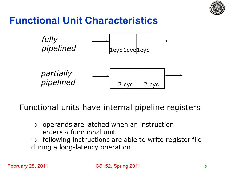 February 28, 2011CS152, Spring 2011 5 Functional Unit Characteristics fully pipelined partially pipelined Functional units have internal pipeline registers  operands are latched when an instruction enters a functional unit  following instructions are able to write register file during a long-latency operation 1cyc 2 cyc