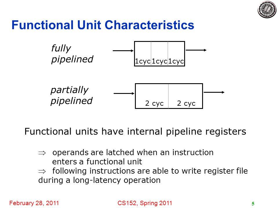 February 28, 2011CS152, Spring 2011 26 Issue Limitations: In-Order and Out-of-Order latency 1LDF2, 34(R2)1 2LDF4,45(R3)long 3MULTDF6,F4,F23 4SUBDF8,F2,F21 5DIVDF4,F2,F84 6ADDDF10,F6,F41 In-order: 1 (2,1)......