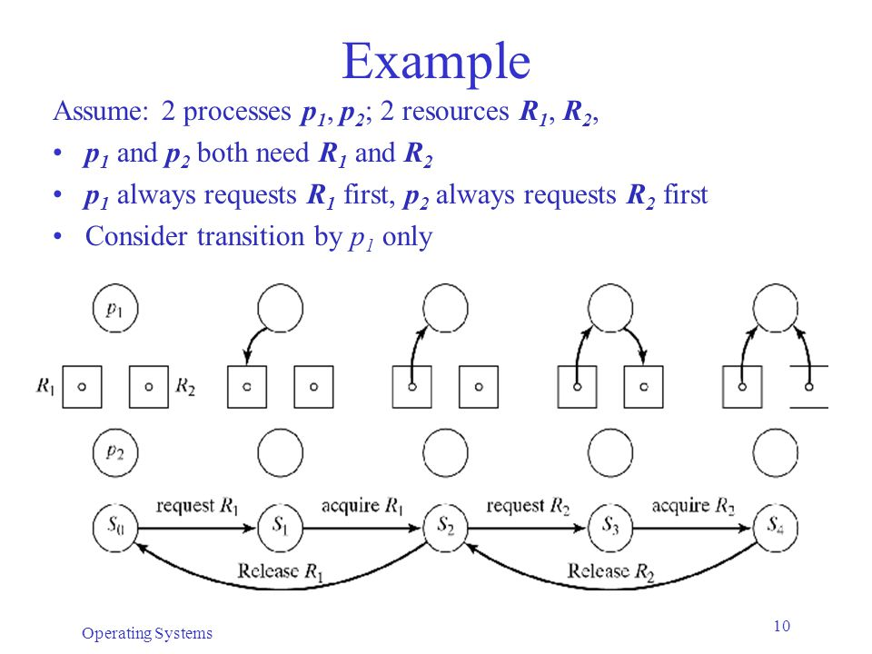 Operating Systems 10 Example Assume: 2 processes p 1, p 2 ; 2 resources R 1, R 2, p 1 and p 2 both need R 1 and R 2 p 1 always requests R 1 first, p 2 always requests R 2 first Consider transition by p 1 only
