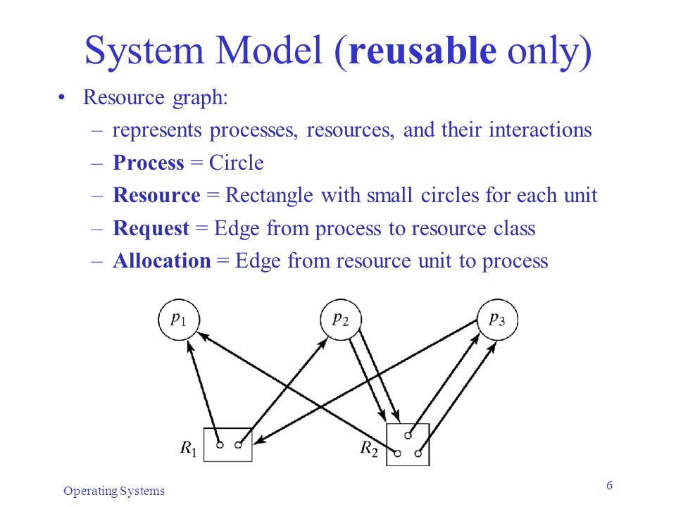 Operating Systems 6 System Model (reusable only) Resource graph: –represents processes, resources, and their interactions –Process = Circle –Resource = Rectangle with small circles for each unit –Request = Edge from process to resource class –Allocation = Edge from resource unit to process