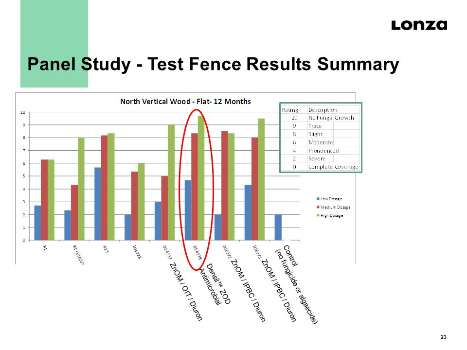 23 Densil™ ZOD Antimicrobial ZnOM / OIT / Diuron ZnOM / IPBC / Diuron Control (no fungicide or algaecide) Panel Study - Test Fence Results Summary