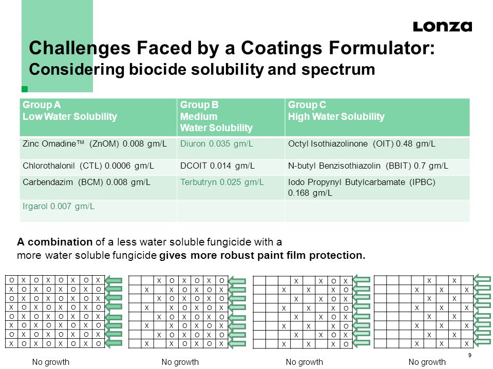 9 Challenges Faced by a Coatings Formulator: Considering biocide solubility and spectrum n A combination of a less water soluble fungicide with a more water soluble fungicide gives more robust paint film protection.