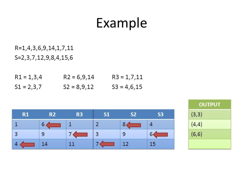Example R=1,4,3,6,9,14,1,7,11 S=2,3,7,12,9,8,4,15,6 R1 = 1,3,4R2 = 6,9,14R3 = 1,7,11 S1 = 2,3,7S2 = 8,9,12S3 = 4,6,15