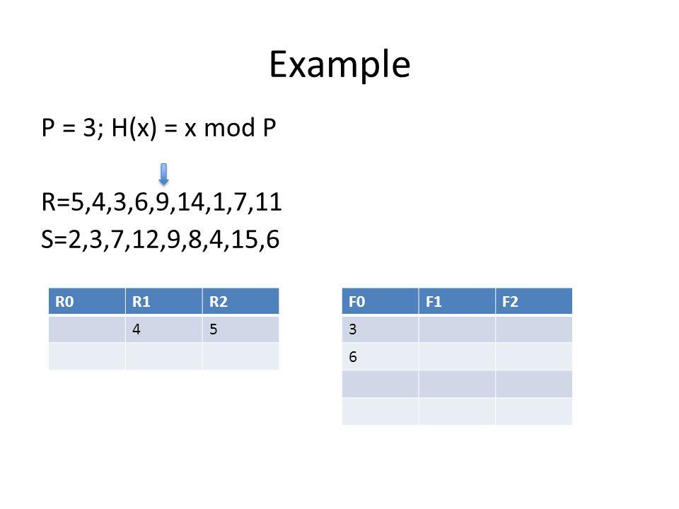 Example P = 3; H(x) = x mod P R=5,4,3,6,9,14,1,7,11 S=2,3,7,12,9,8,4,15,6 R0R1R2 45 F0F1F2 3 6