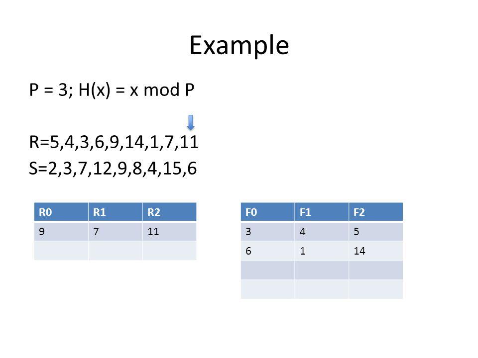 Example P = 3; H(x) = x mod P R=5,4,3,6,9,14,1,7,11 S=2,3,7,12,9,8,4,15,6 R0R1R2 9711 F0F1F2 345 6114
