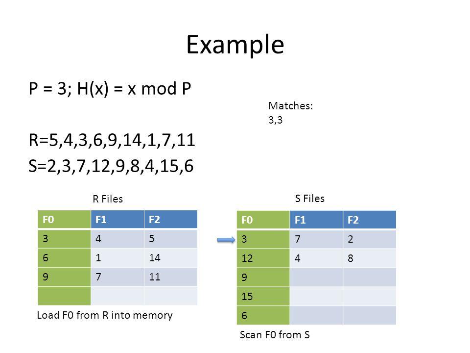 Example P = 3; H(x) = x mod P R=5,4,3,6,9,14,1,7,11 S=2,3,7,12,9,8,4,15,6 F0F1F2 372 1248 9 15 6 F0F1F2 345 6114 9711 R Files S Files Matches: 3,3 Loa