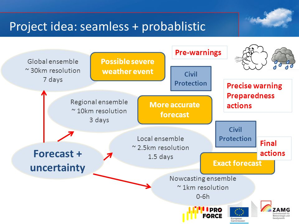 Project idea: seamless + probablistic Global ensemble ~ 30km resolution 7 days Regional ensemble ~ 10km resolution 3 days Local ensemble ~ 2.5km resolution 1.5 days Nowcasting ensemble ~ 1km resolution 0-6h Forecast + uncertainty Possible severe weather event Pre-warnings More accurate forecast Precise warning Preparedness actions Exact forecast Final actions Civil Protection