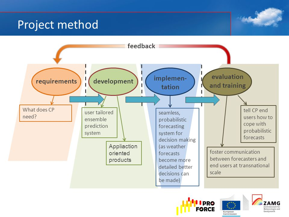 Project method requirementsdevelopment implemen- tation evaluation and training What does CP need.