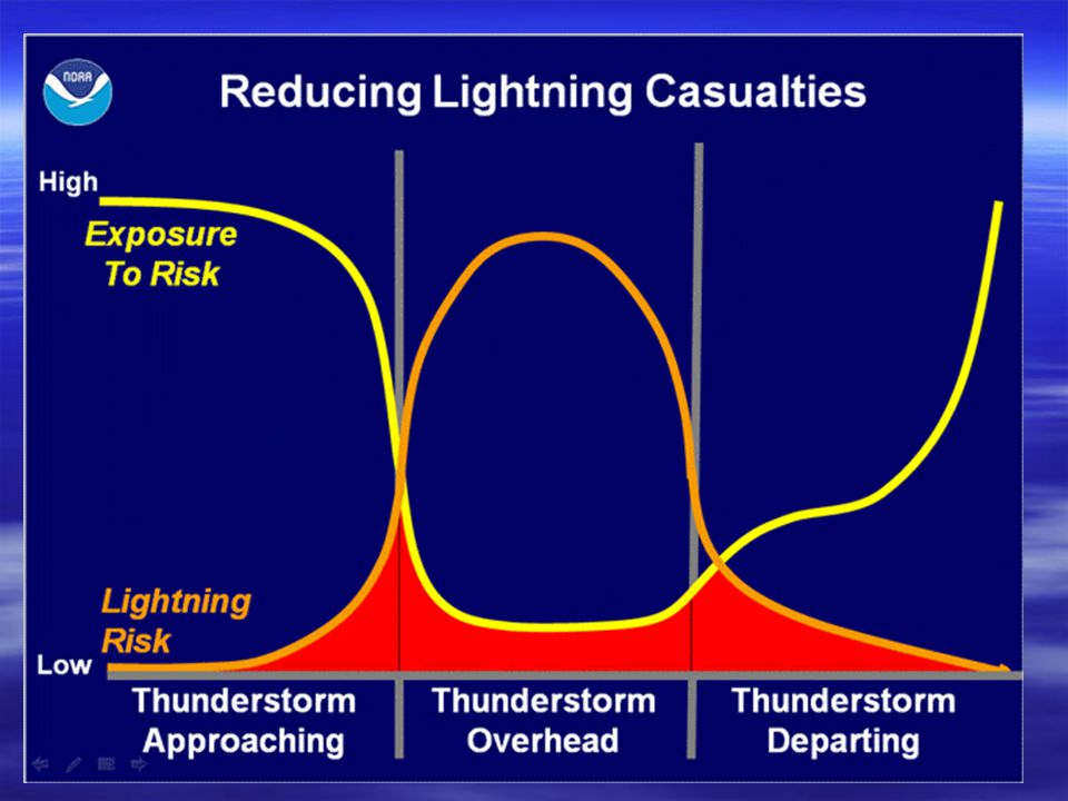 How Lightning Forms The connection is made and the protons rush up to meet the electrons. It is at that point that we see lightning and hear thunder.