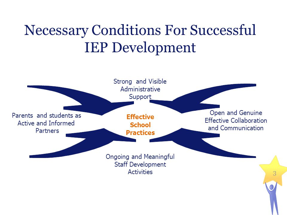 Parents and students as Active and Informed Partners Necessary Conditions For Successful IEP Development Ongoing and Meaningful Staff Development Activities Open and Genuine Effective Collaboration and Communication Strong and Visible Administrative Support Effective School Practices 3
