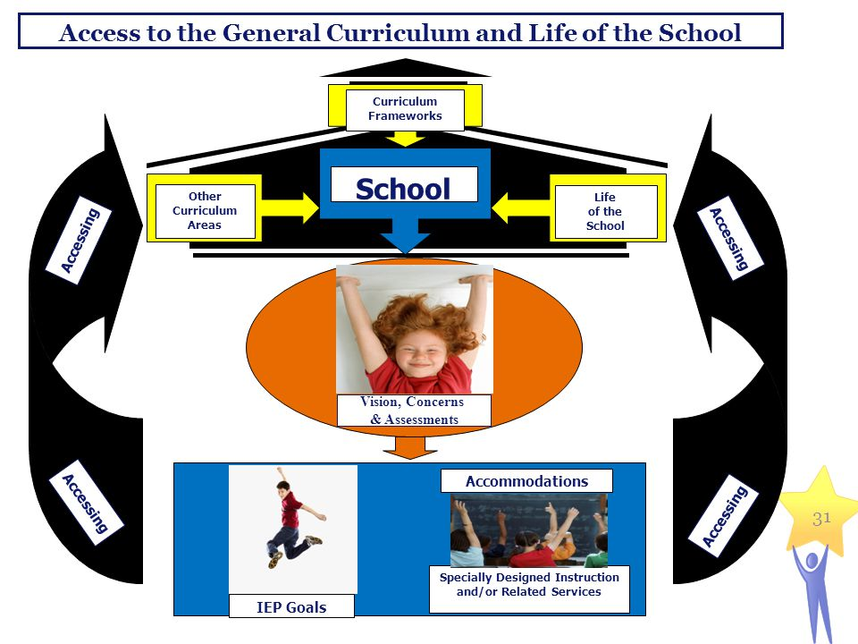 IEP Goals Access to the General Curriculum and Life of the School 31 Curriculum Frameworks Other Curriculum Areas School Life of the School Accommodations IEP Goals Specially Designed Instruction and/or Related Services Vision, Concerns & Assessments Accessing