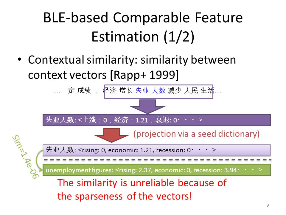 BLE-based Comparable Feature Estimation (2/2) Topical similarity: similarity between topical occurrence vectors estimated from Wikipedia Temporal similarity: similarity between temporal occurrence vectors estimated from temporal information associated news articles 失业人数 : unemployment figures : 失业人数 : Sim=1e-07 Sim=0.1942 10