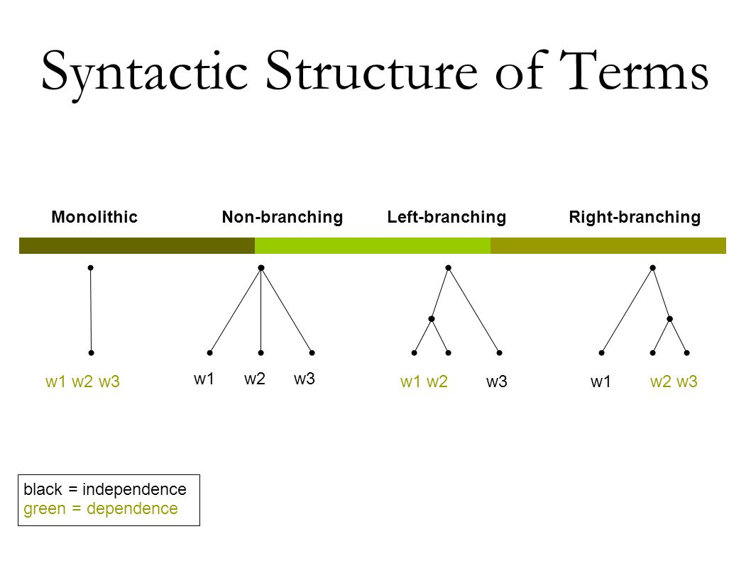 Syntactic Structure of Terms w1 w2 w3 MonolithicNon-branchingRight-branchingLeft-branching black = independence green = dependence